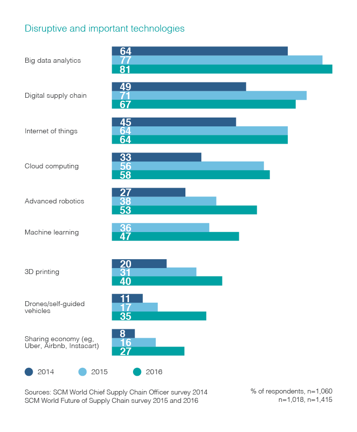 Chart listing 'disruptive and informative' technologies.