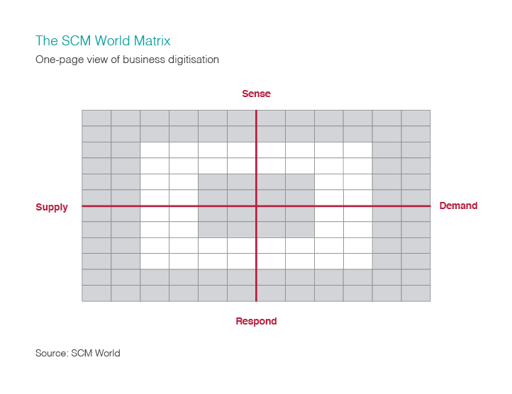 Infographic illustrating the SCM World matrix.