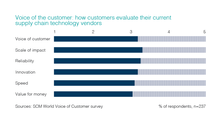 Chart illustrating survey respondents opinions regarding the voice of the customer: how customers evaluate their current supply chain technology vendors.