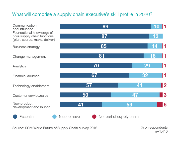 A chart showing what will comprise a supply chain executive's skill profile in 2020, based on 1,410 survey respondents.