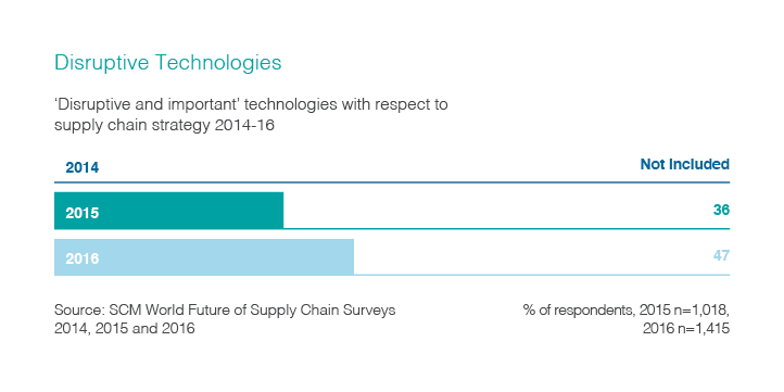 Chart showing the number of 'disruptive and important' technologies with respect to supply chain strategy in the years 2015 and 2016.