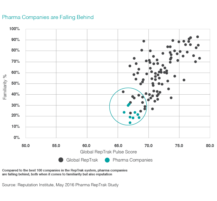 Chart illustrating how pharma companies are falling behind in terms of reputation.