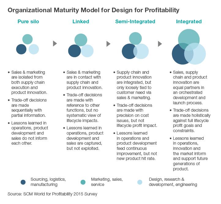 Infographic explaining the organizational maturity model for design for profitability. Source: SCM World for Profitability 2015 Survey