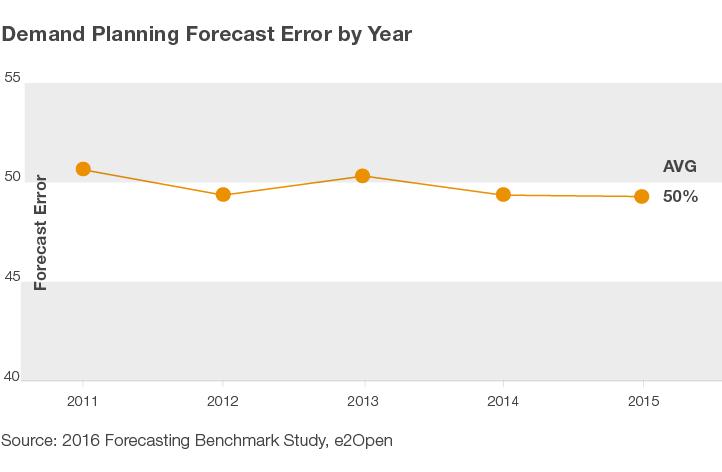 Demand Planning Forecast Graph