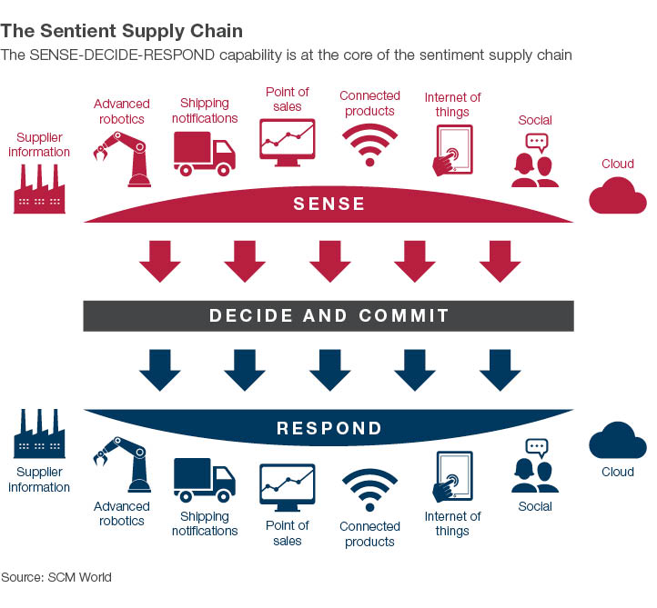 The Sentient Supply chain