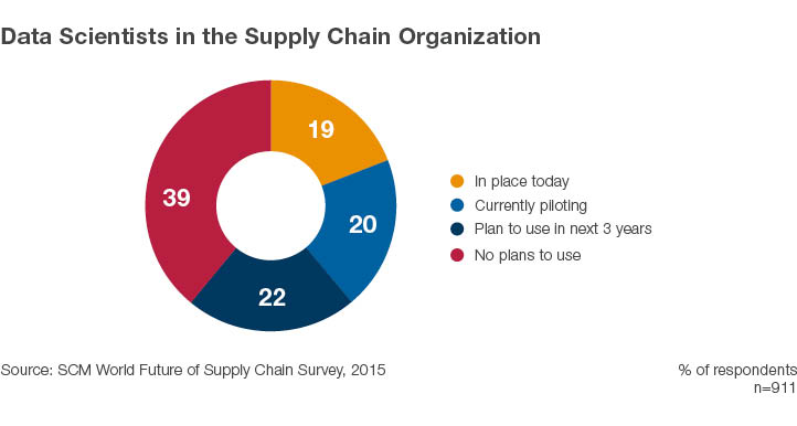Data Scientists in the Supply Chain cycle