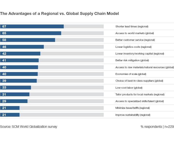 Regional vs Global Supply Chain Model