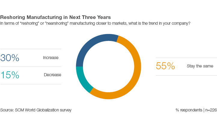 Reshoring Manufacturing Trends
