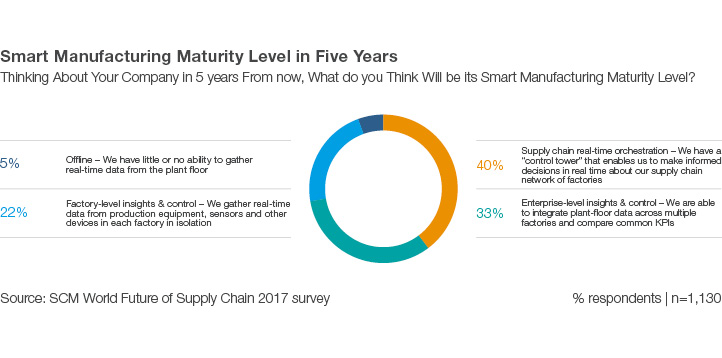 Smart Manufacturing Maturity Level in 5 Years chart