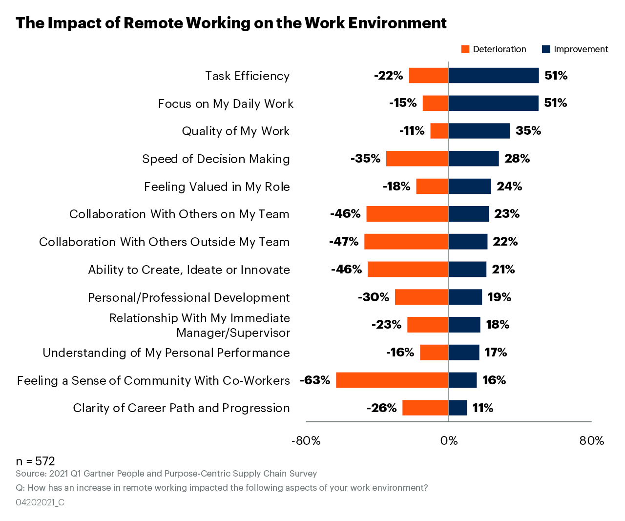 Gartner: Change 'The Game of Work' to Succeed in a Remote Environment