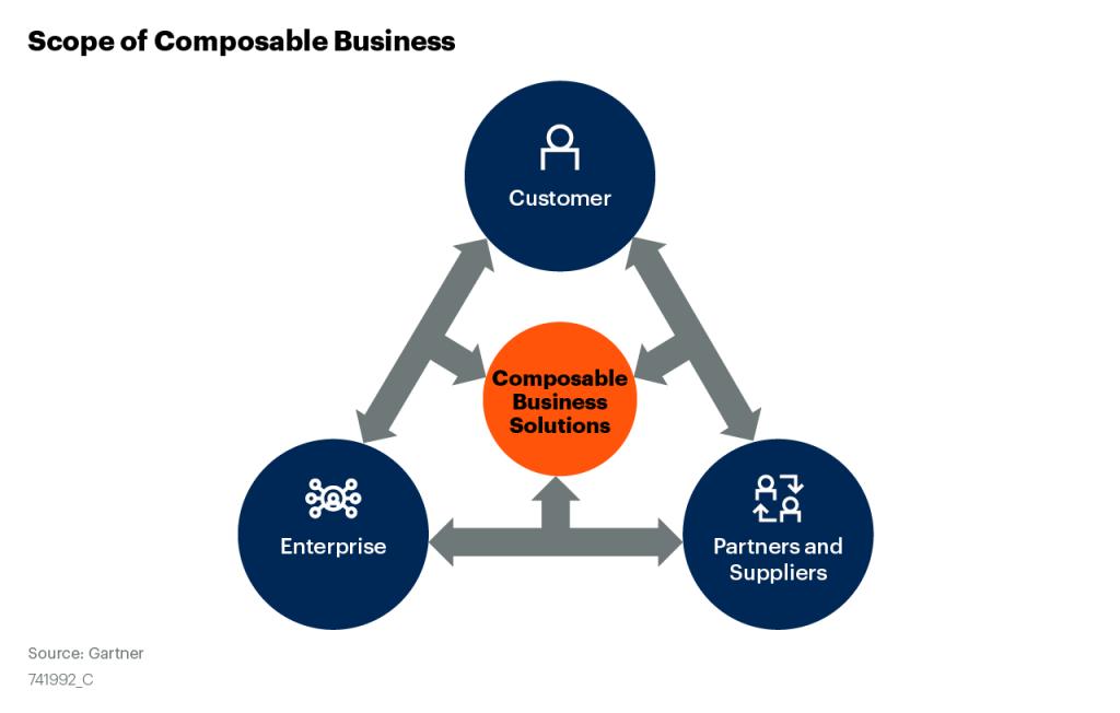 Composable Business Scoe