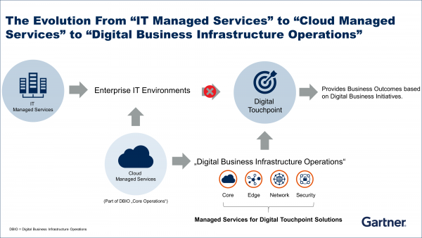 "The Evolution From ""IT Managed Services"" to ""Cloud Managed Services"" to ""Digital Business Infrastructure Operations"""