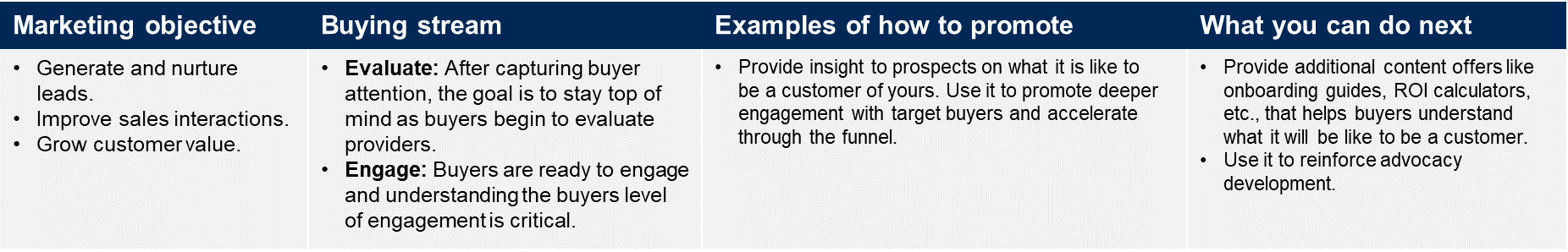 Peer Lessons Learned for Demand Generation