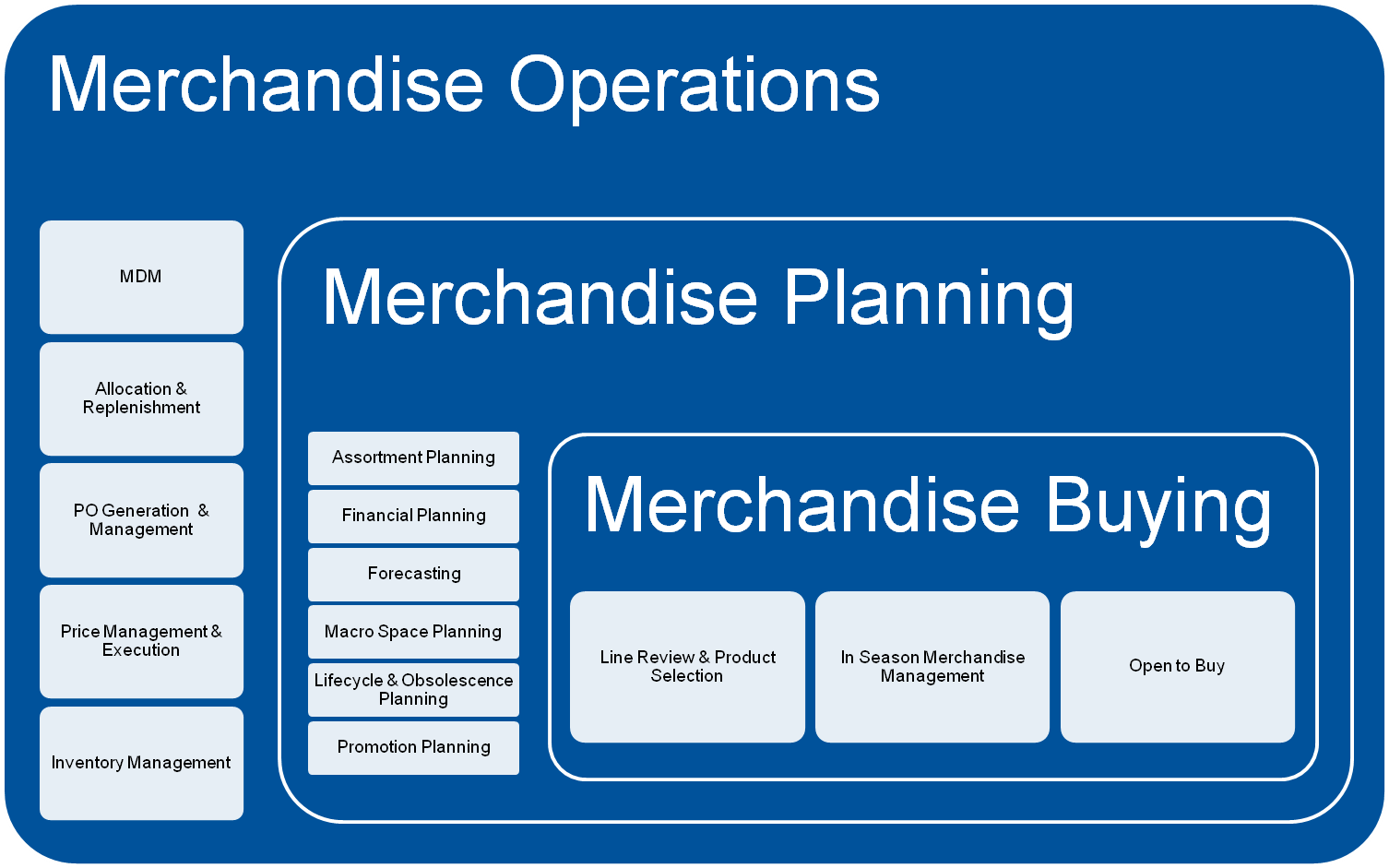 an analysis of merchandising management major Retail management functions such as inventory management, pricing, merchandising, advertising, and sales promotion understanding the unique characteristics of services creating service marketing strategies and solving service marketing problems.