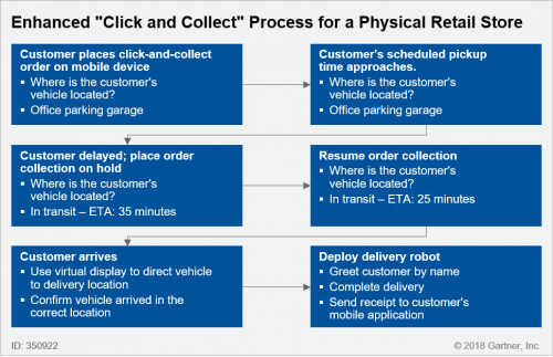 enhanced click and collect map