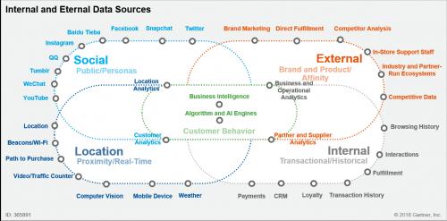 new customer data graphic
