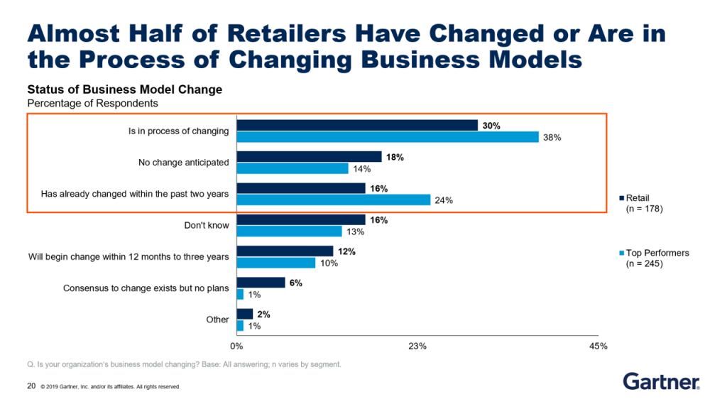Digital Business Strategies