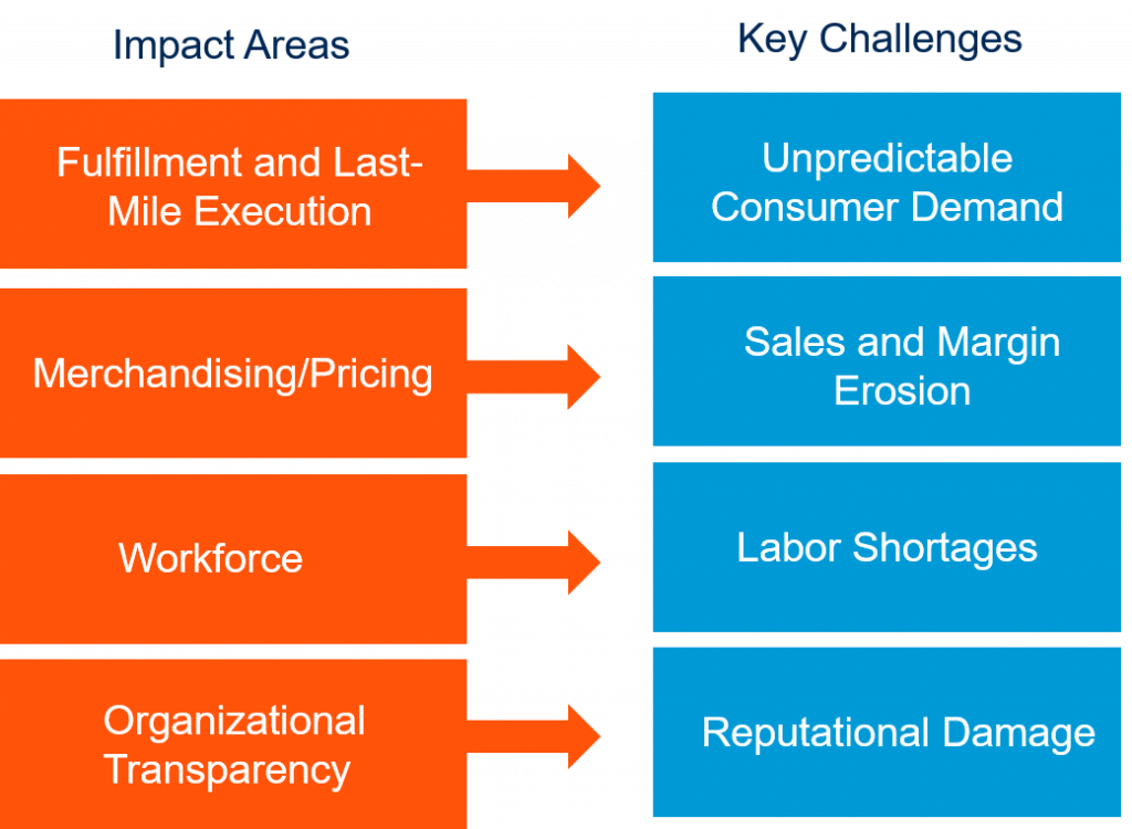 Impact Areas for retail CIOs relating to COVID-19