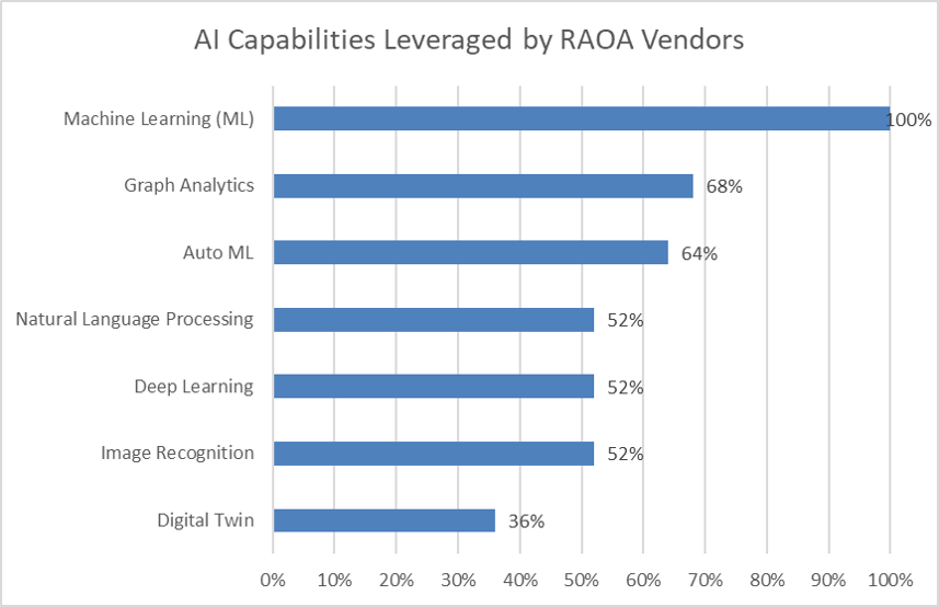 Graph of AI capabilities leveraged by RAOA vendors