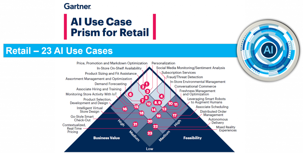 23 use cases arranged on a prism framework