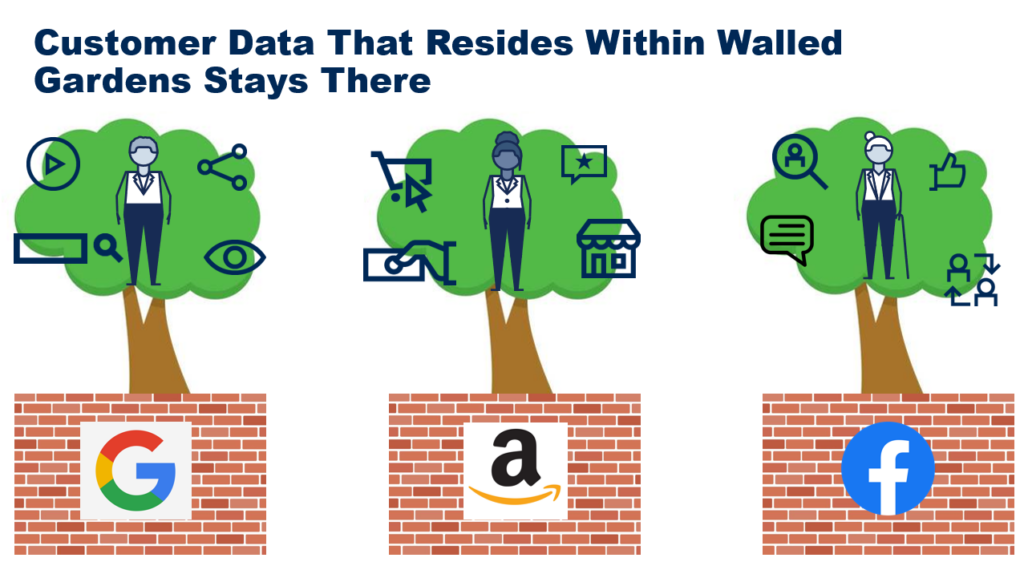 This graphic reveals the nature of walled gardens: customer data that resides within these walls stays there.