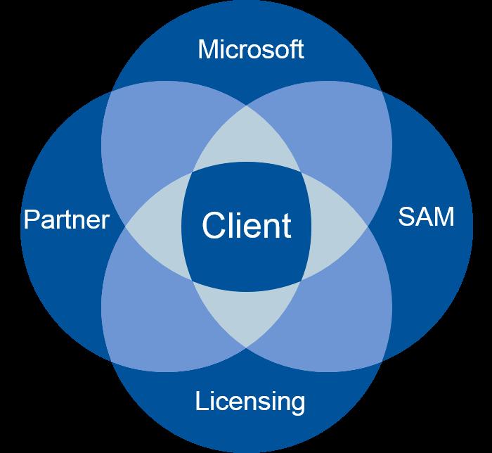 Venn SAM and Licensing