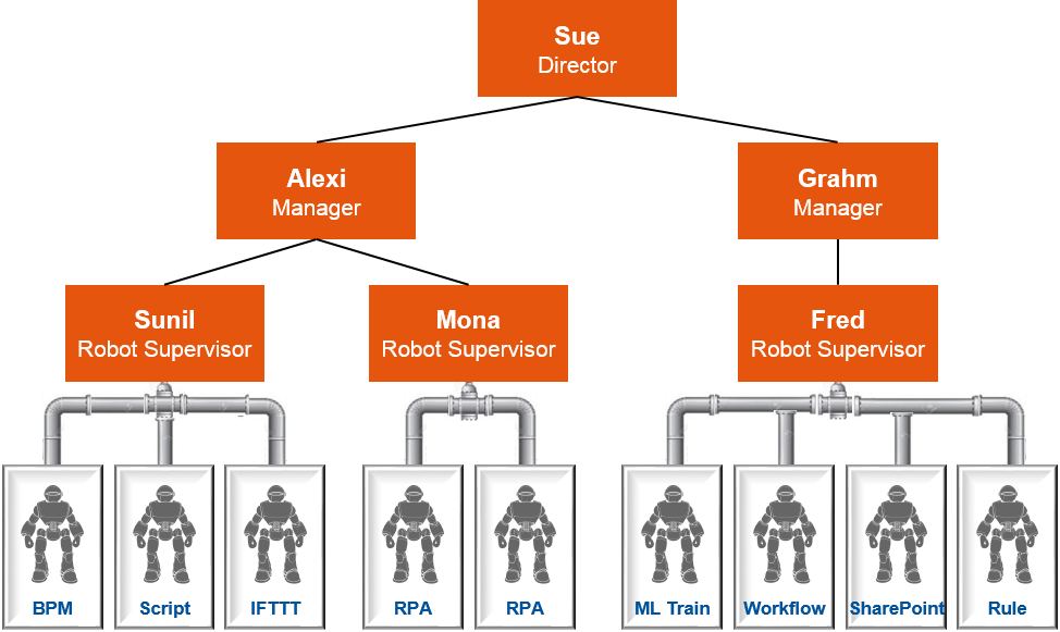 Example of Treating Robots as an Extra Level on an Org Chart