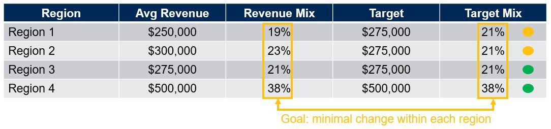 Sales Target vs Historic Revenue