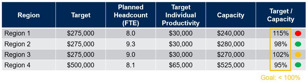 Sales Target vs Forecast Capacity