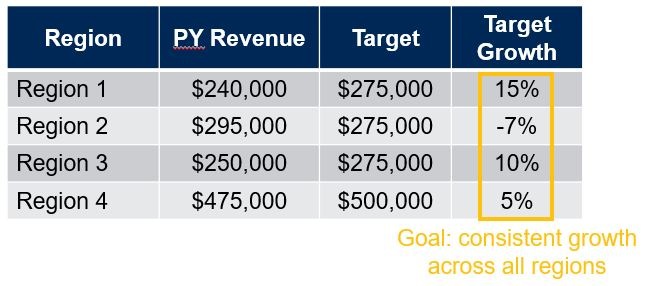 Sales Target Growth