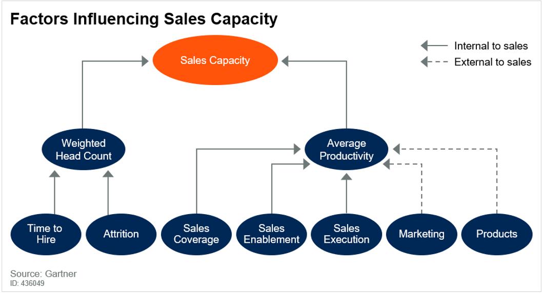 Factors influencing sales capacity