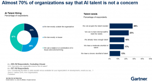 Almost 70% of organizations say that AI talent is not a concern