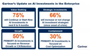 Gartner's Update on AI Investments in the Enterprise