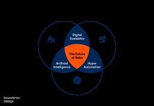 Gartner Future of Sales in 2025