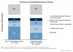 Frequency of content viewing