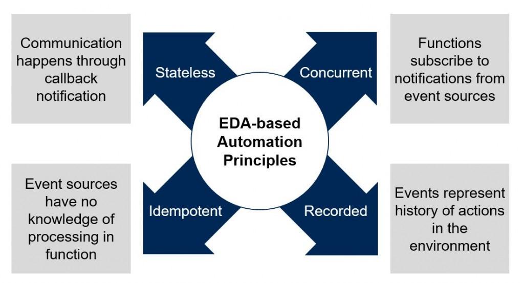 EDA principles