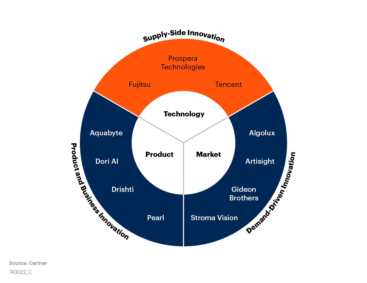 Tech Innovators in Machine Vision
