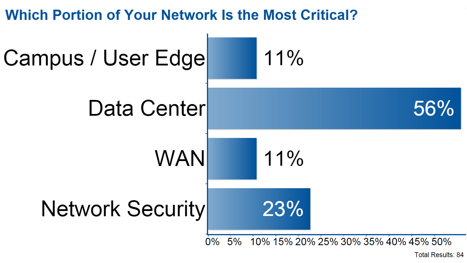 Which Portion of Your Network Is the Most Critical