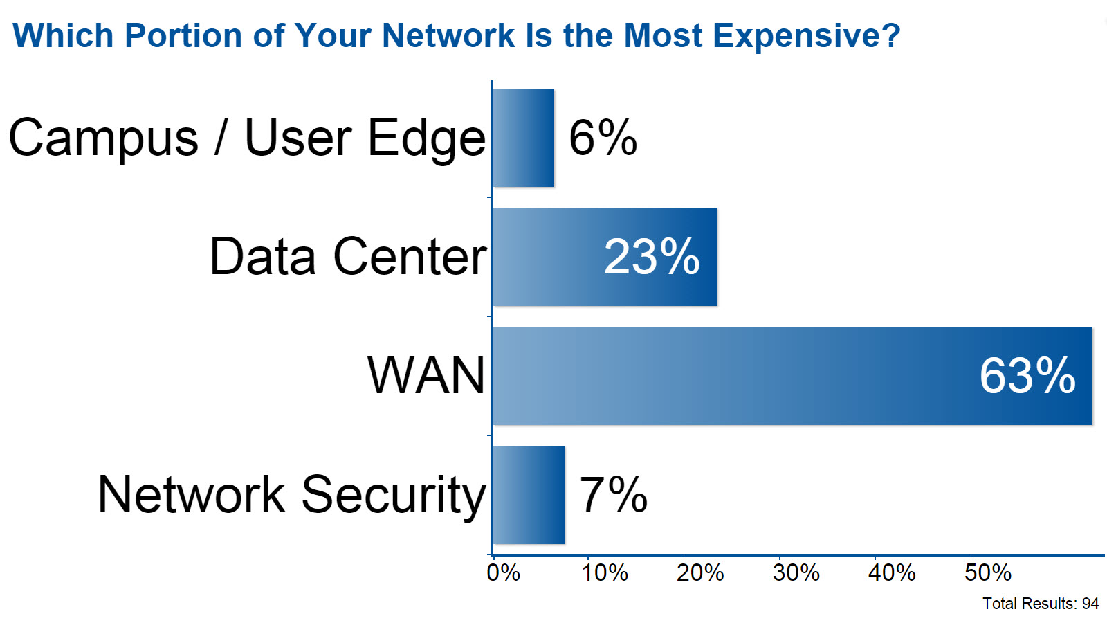 Which Portion of Your Network Is the Most Expensive