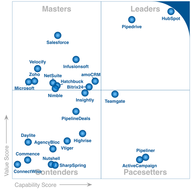 Gartner Launches FrontRunners; a New Type of Quadrant - Anthony ...
