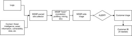 MSSP-flow