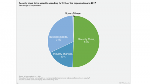security_spending_drivers_800