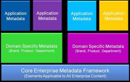 Metadata Stack