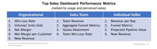 top sales dashboard metrics