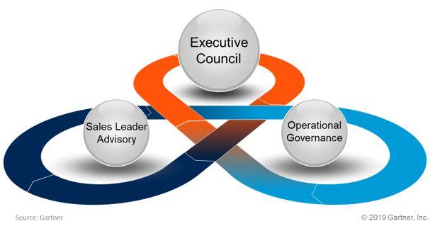 comp governance
