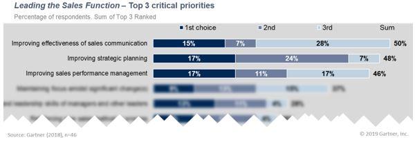 leading sales function top 3 priorities