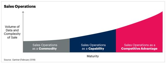 sales operations evolution