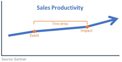 Sales productivity over time