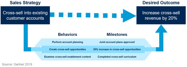 Illustrative Path of Execution for Cross-selling