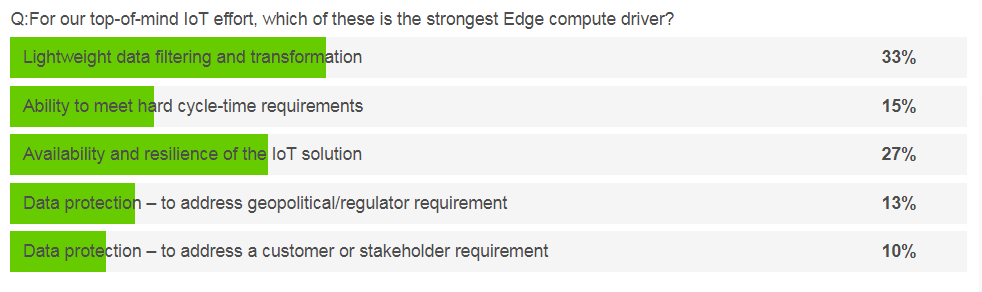 Q: For your top-of-mind IoT efforts, which is the strongest edge compute driver?